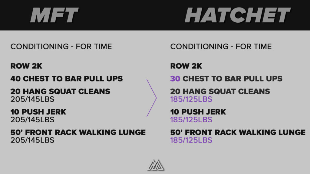 5. Conditioning - For Time Row 2k 40 Chest to Bar Pull Ups  20 Hang Squat Cleans 205/145lbs 10 Push Jerk 205/145lbs 50' Front Rack Walking Lunge 205/145lbs  4. Conditioning - For Time Row 2k 30 Chest to Bar Pull Ups  20 Hang Squat Cleans 185/125lbs 10 Push Jerk 185/125lbs 50' Front Rack Walking Lunge 185/125lbs